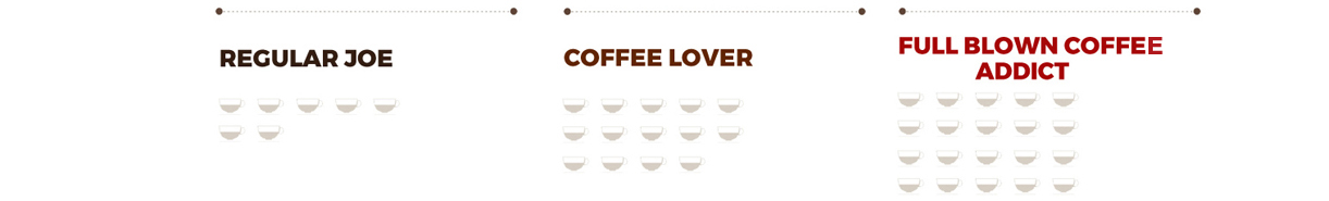 Coffee Consumption Table